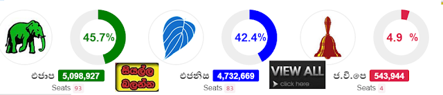 http://papper.gossiplankahotnews.com/2015/08/general-election-2015-live-results.html