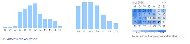 Google History - Statistics