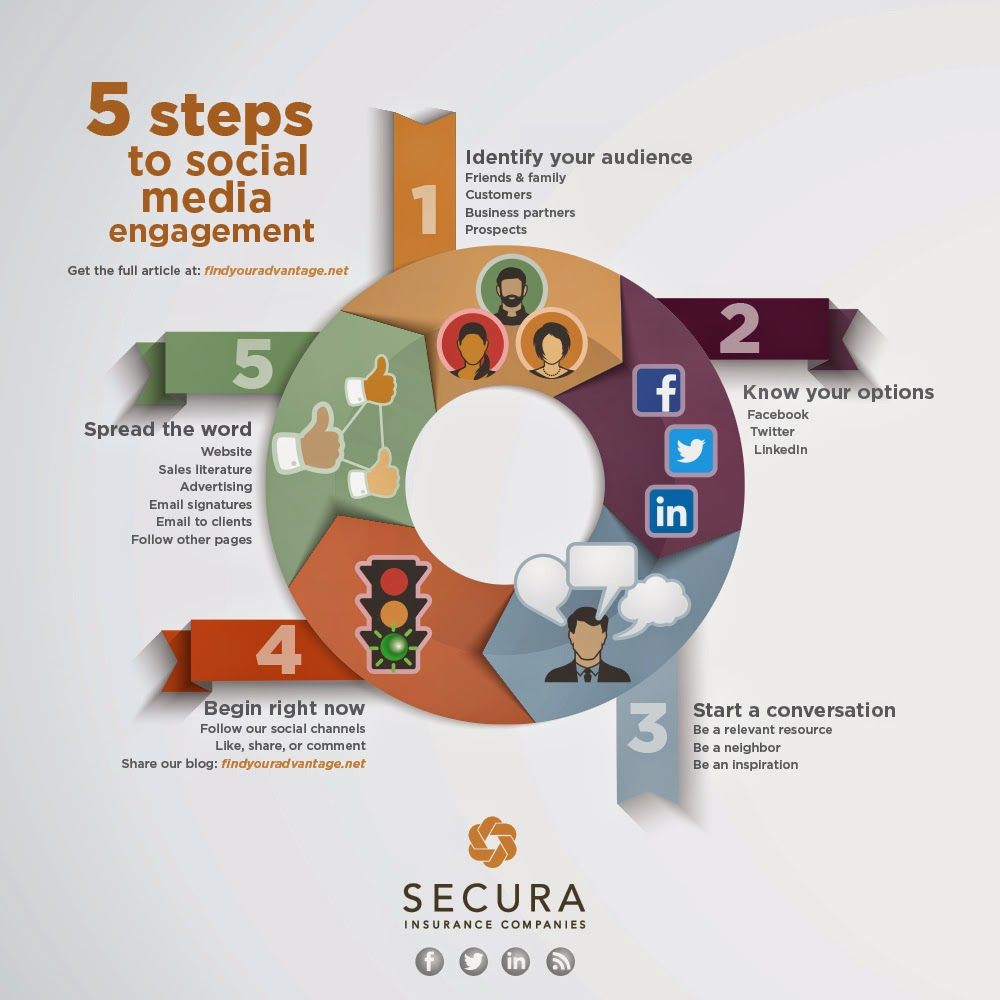 SECURA Blog: Relationship marketing: Take the next step with ...