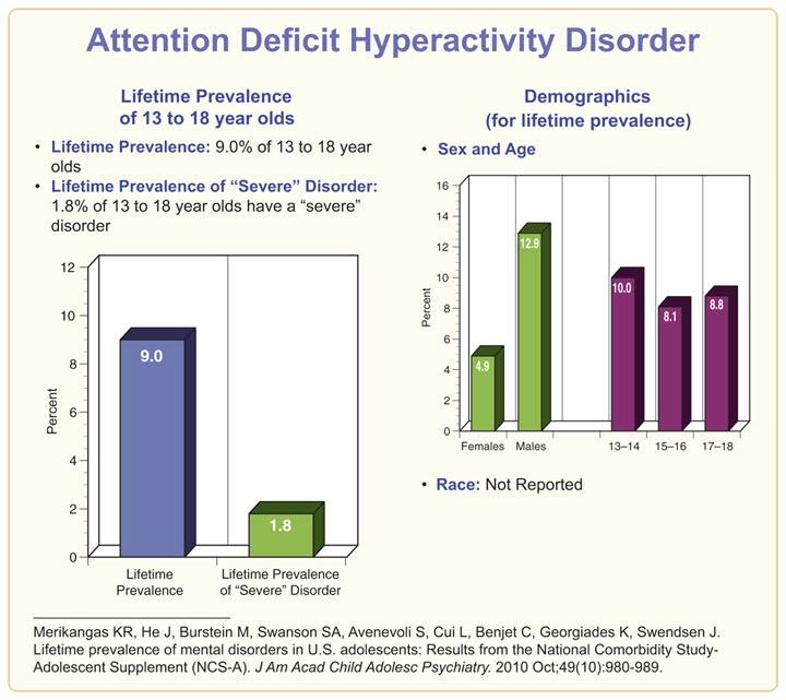 Disorder adult attention medication deficit