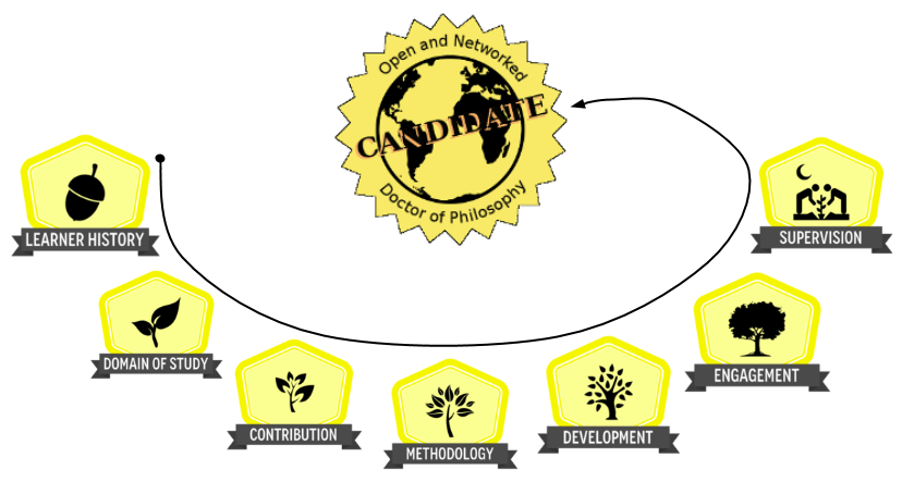 P2PU | Badge System Design | Design your own badge system