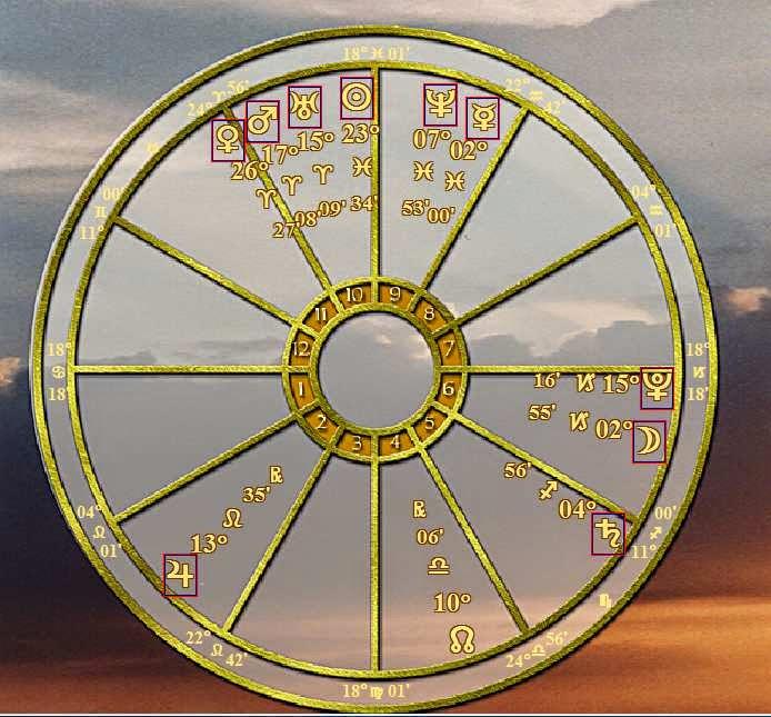 Natal Astrology Horoscope Birthday March 14 2015