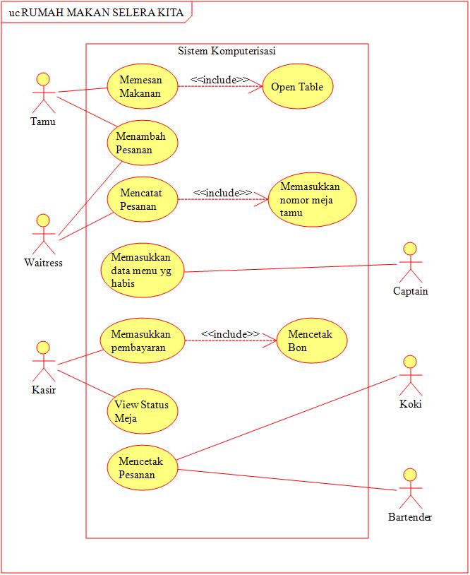 Contoh kasus use case dan class diagram mari belajar blog tutorial bila ada menu yang telah habis maka koki tukang masak akan memberitahukan pada captain dan captain akan memasukkan data menu yang habis kedalam komputer ccuart Image collections