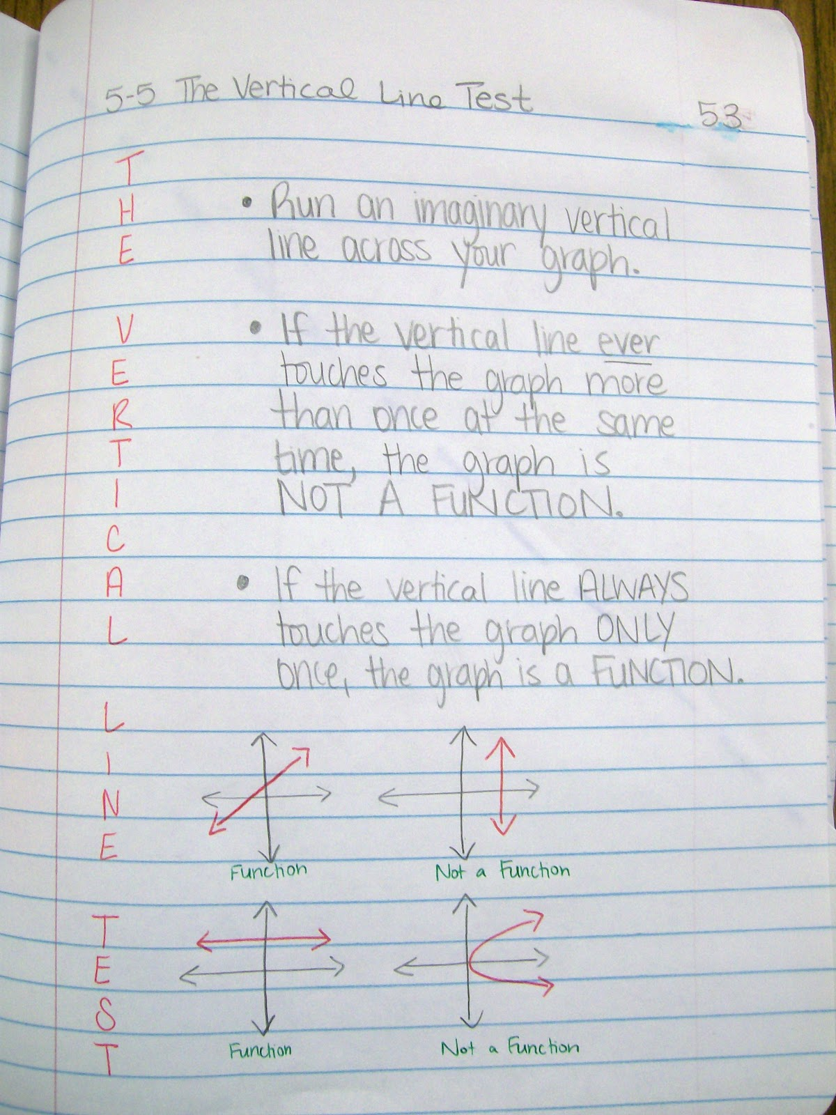 Math Love Algebra 1 Interactive Notebook Entries over Functions – Vertical Line Test Worksheet