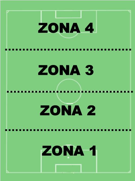 zona, defensiva, tres cuartos, zona ofensiva, medio campo