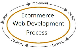Ecommerce Web Development Process