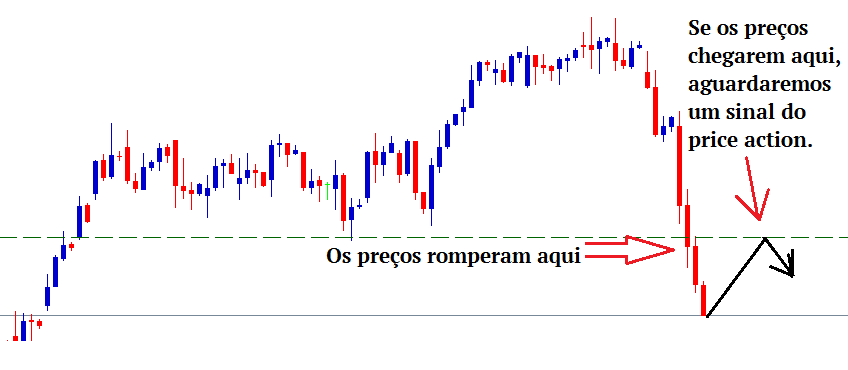 Forex price action mentor