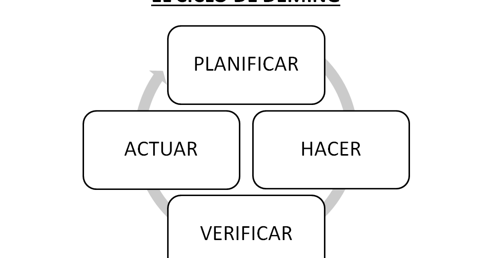 MEJOR MANAGEMENT: EL CICLO DE DEMING
