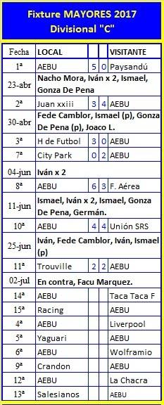 Fixture y resultados temporada 2017 AEBU MAYOR