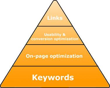 Nguyên lý kim tự tháp trong SEO Link Pyramid