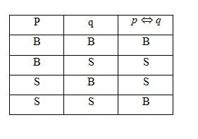 Tabel Biimplikasi
