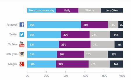 ocak ayı sosyal medya kullanım oranları
