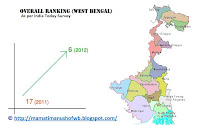 Bengal is growing under Mamata Banerjee