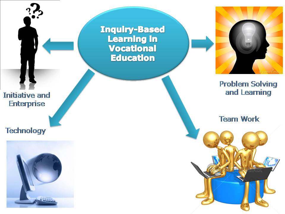 inquiry based learning research papers
