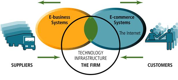 "Attēlu rezultāti vaicājumam ""e commerce vs e business"""