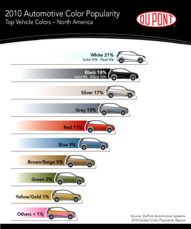 Which Car Color Offers Better Resale Value