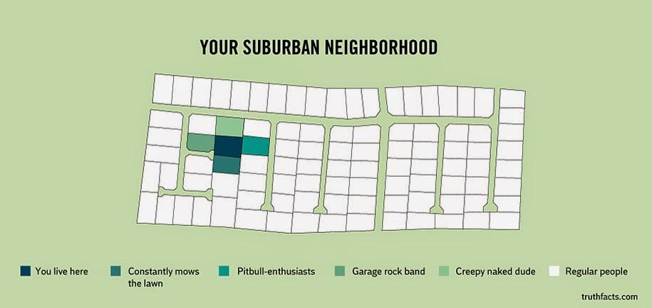 immediate neighbourhood layout
