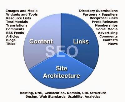 Yang anda perlu fahami jika anda mahukan blog anda menjadi sebuah blog seo.