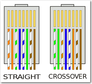 cat5 crossover cable diagram straight through and cross over cable #12
