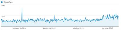 Gráfico de visitação do blog