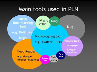 graph showing helpful tools in a PLN