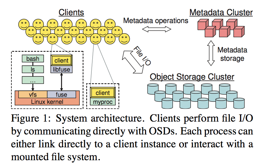 Metadata: Ceph: A Scalable, High-Performance Distributed File System