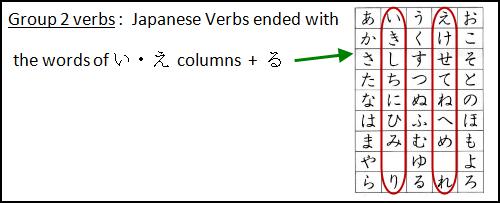 Beginners Japanese Grammar