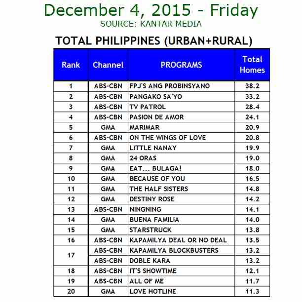 Kantar Media National TV Ratings - Dec. 4, 2015
