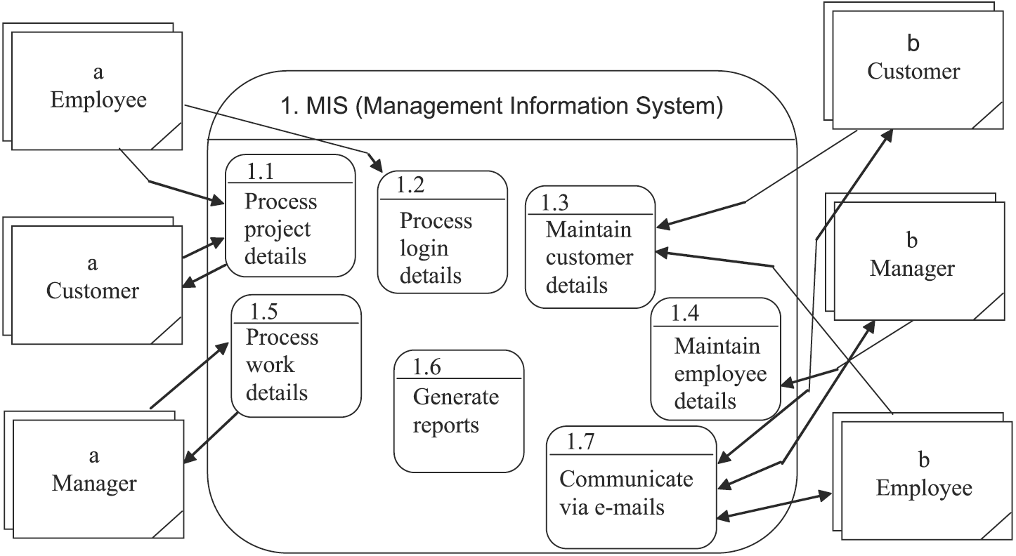 management information systems  june identify mis diagram