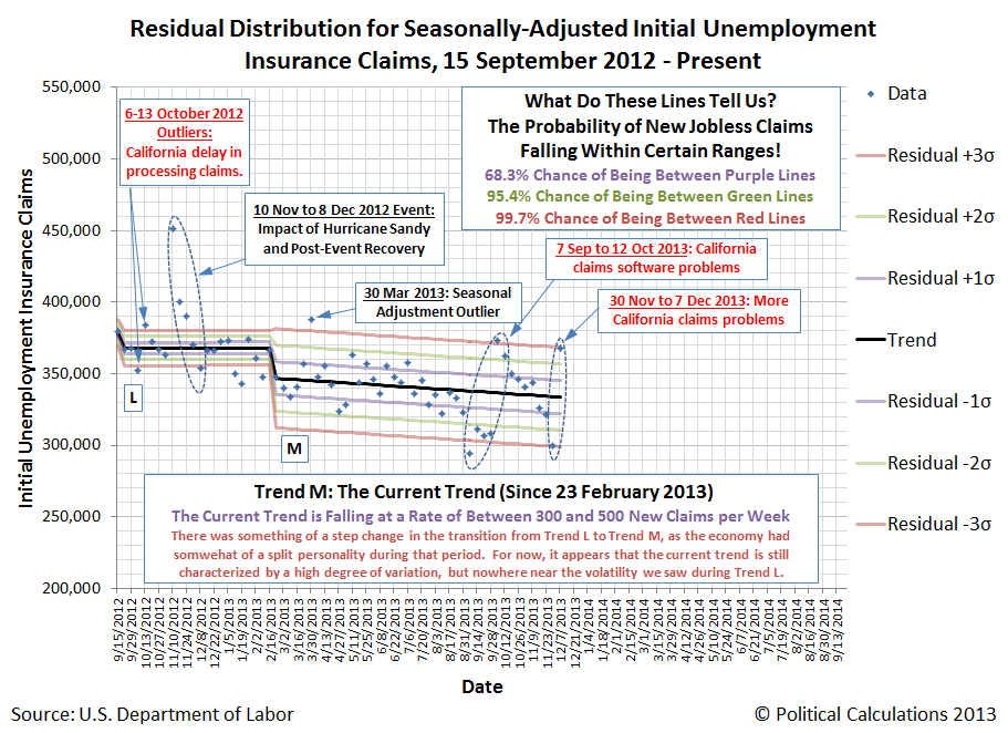 Residual Distribution for Seasonally-Adjusted Initial Unemployment Insurance Claims, 15 September 2012 - 7 December 2013
