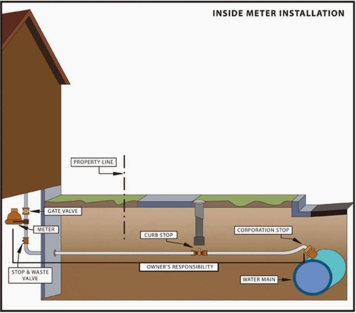 NIXCAVATING, INC.: You\'ve got a Leak in Your Water Line - Now What?