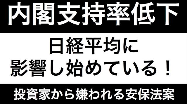 日本経済新聞が、連日、内閣支持率低下と日経平均の関係を報じている。内閣支持率の低下が、アベノミクスの不安材料となり、投資家心理に影響し始めていることを報じている。