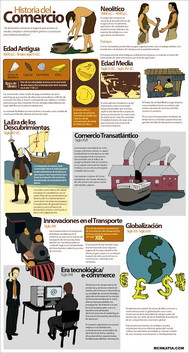 INFOGRAFA : LA HISTORIA DEL  COMERCIO