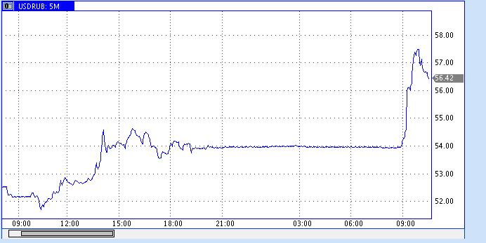 Рост доллара к рублю