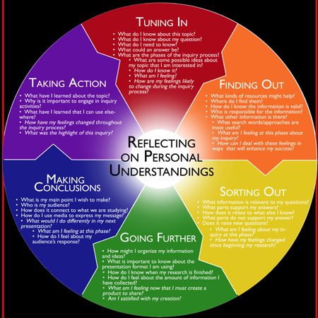 Chalk and Slate: IB Thursday - What Inquiry cycle do you use?