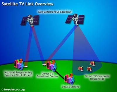 satélite DirecTV 2015