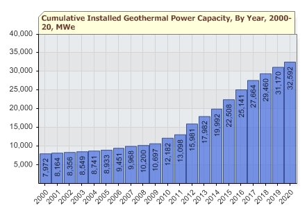 Geothermal energy continued to increase globally during 2012 | José ...