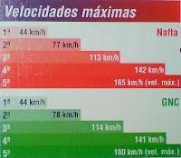 velocidad maxima fiat siena ex gnc