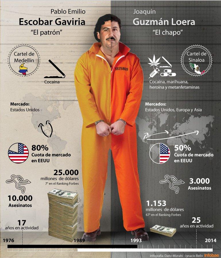 Pablo Escobar Vs Chapo >> Pablo Escobar Vs Chapo Guzman H E