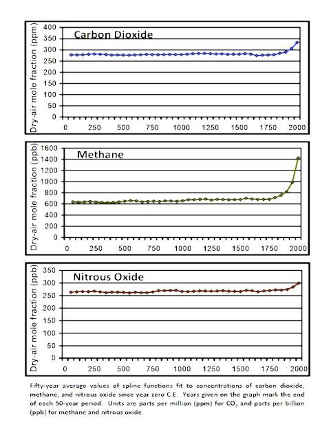 niveau de méthane record issue des forages de 800000 ans