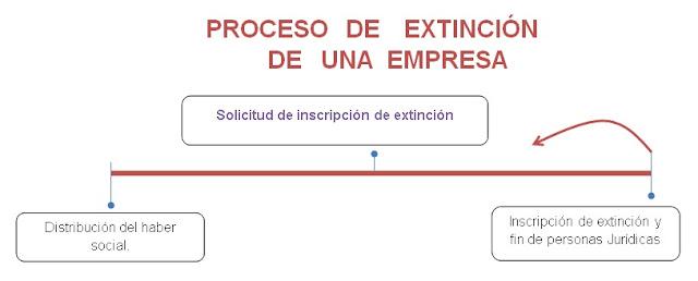 Proceso de extinción de empresas
