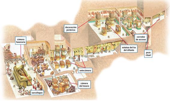 Hipogeo egipcio - Historia de las civilizaciones