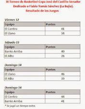 Resultados de #CabralBasket2014
