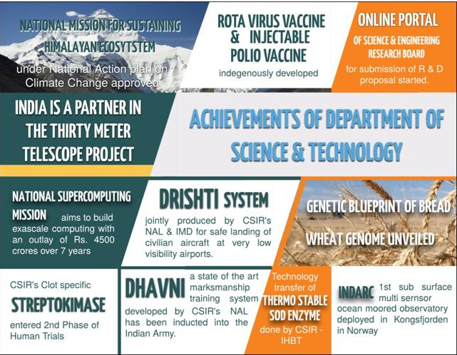 essay achievements of science 514 words essay on science and technology in india implication of science and technology to mans' use is as old as 2500 bc or much earlier when the people.