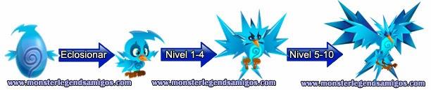 imagen del crecimiento del monstruo raydex