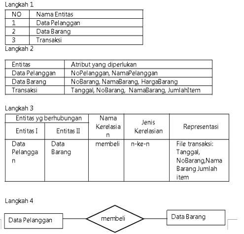 Praktikum 2 pembuatan tabel dan relasi antar tabel sistem pemetaan dari er diagram ke dalam tabel relasi ccuart Image collections