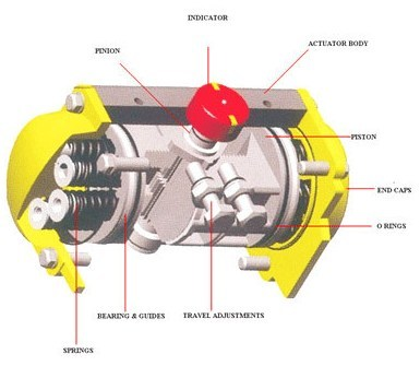 control valve actuators and positioners pdf
