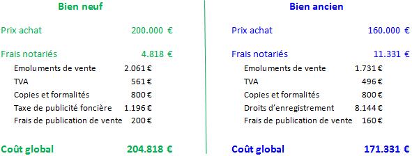 Plus riche et independant investir dans l 39 immobilier neuf plut t que dan - Frais notaire immobilier ancien ...