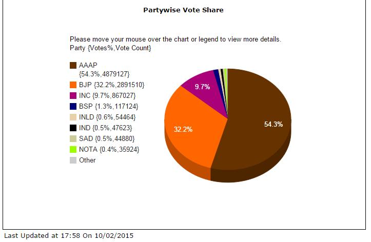 vote share delhi 2015