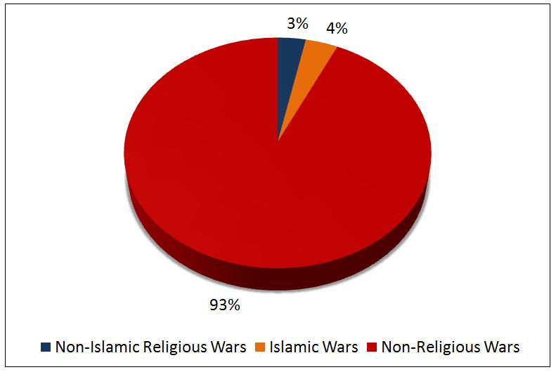 does religion cause war